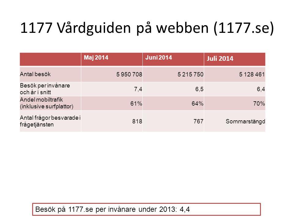 1177 Vårdguiden på webben (1177.se) Maj 2014Juni 2014 Juli 2014 Antal besök5 950 7085 215 7505 128 461 Besök per invånare och år i snitt 7,46,56,4 And