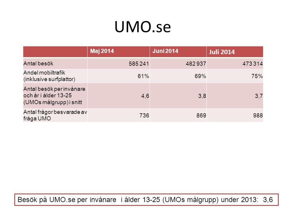 UMO.se Maj 2014Juni 2014 Juli 2014 Antal besök585 241482 937473 314 Andel mobiltrafik (inklusive surfplattor) 61%69%75% Antal besök per invånare och å