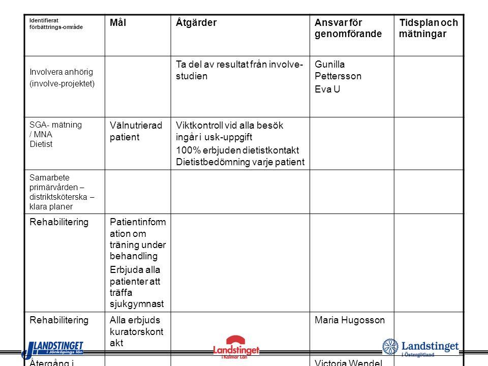 Identifierat förbättrings-område MålÅtgärderAnsvar för genomförande Tidsplan och mätningar Involvera anhörig (involve-projektet) Ta del av resultat fr