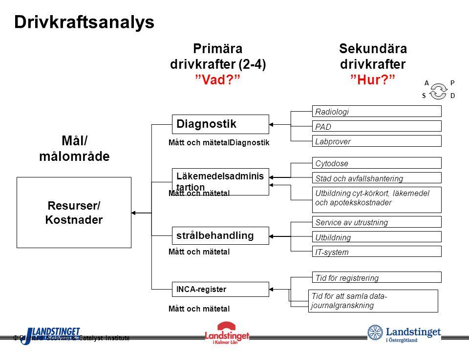 """Mål/ målområde Diagnostik Drivkraftsanalys Resurser/ Kostnader Läkemedelsadminis tartion INCA-register Primära drivkrafter (2-4) """"Vad?"""" Sekundära driv"""