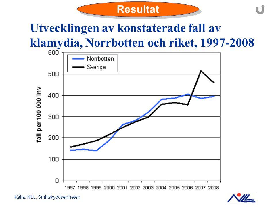 Resultat Utvecklingen av konstaterade fall av klamydia, Norrbotten och riket, 1997-2008 Källa: NLL, Smittskyddsenheten