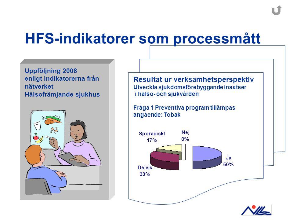 HFS-indikatorer som processmått Uppföljning 2008 enligt indikatorerna från nätverket Hälsofrämjande sjukhus Resultat ur verksamhetsperspektiv Utveckla