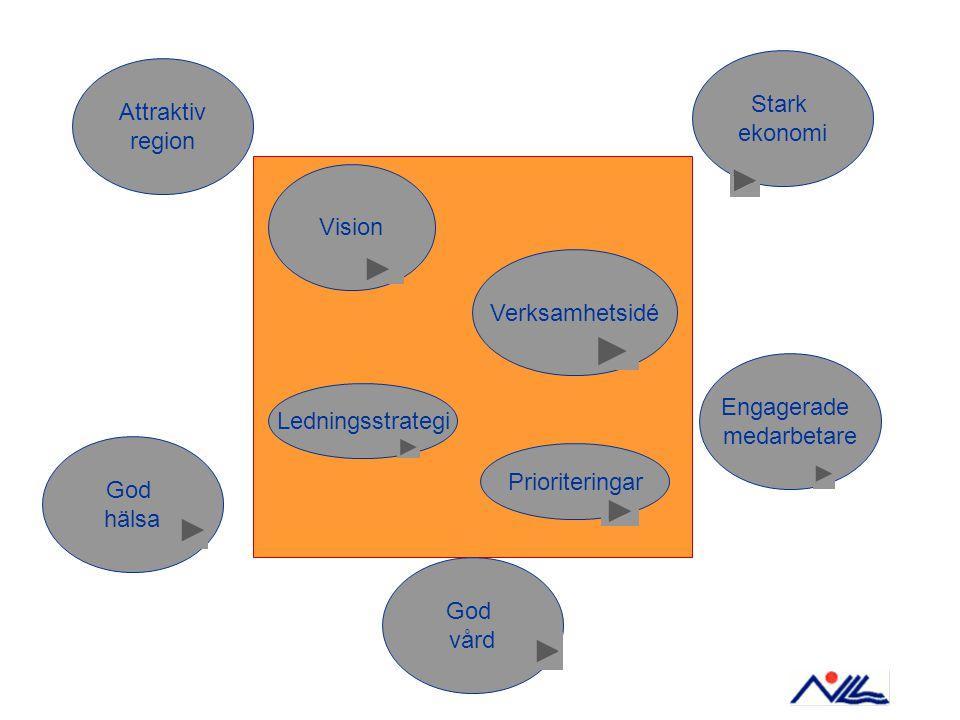 Vision Verksamhetsidé Attraktiv region God hälsa God vård Engagerade medarbetare Stark ekonomi Ledningsstrategi Prioriteringar