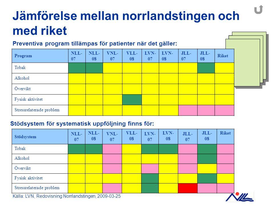 Jämförelse mellan norrlandstingen och med riket Stödsystem för systematisk uppföljning finns för: Preventiva program tillämpas för patienter när det g