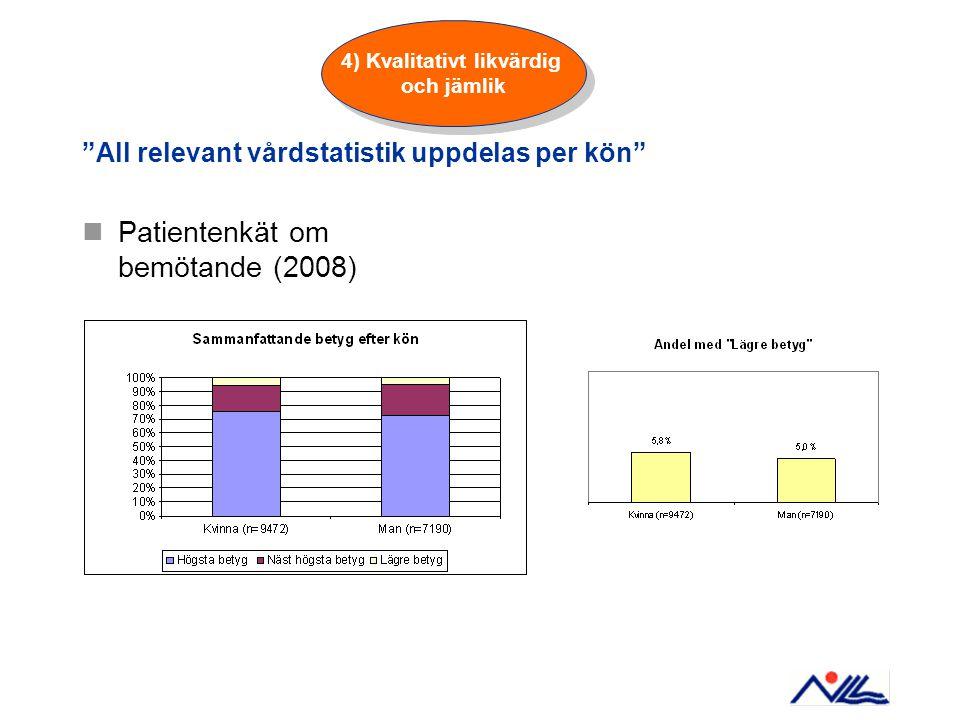 """""""All relevant vårdstatistik uppdelas per kön"""" Patientenkät om bemötande (2008) 4) Kvalitativt likvärdig och jämlik"""