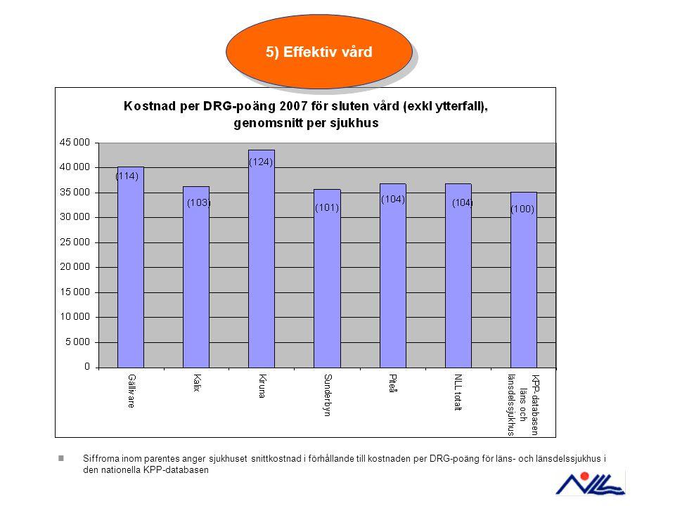 Siffrorna inom parentes anger sjukhuset snittkostnad i förhållande till kostnaden per DRG-poäng för läns- och länsdelssjukhus i den nationella KPP-dat