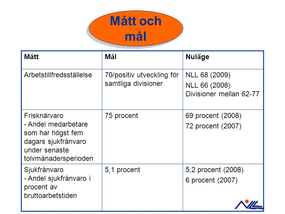 MåttMålNuläge Arbetstillfredsställelse70/positiv utveckling för samtliga divisioner NLL 68 (2009) NLL 66 (2008) Divisioner mellan 62-77 Frisknärvaro -