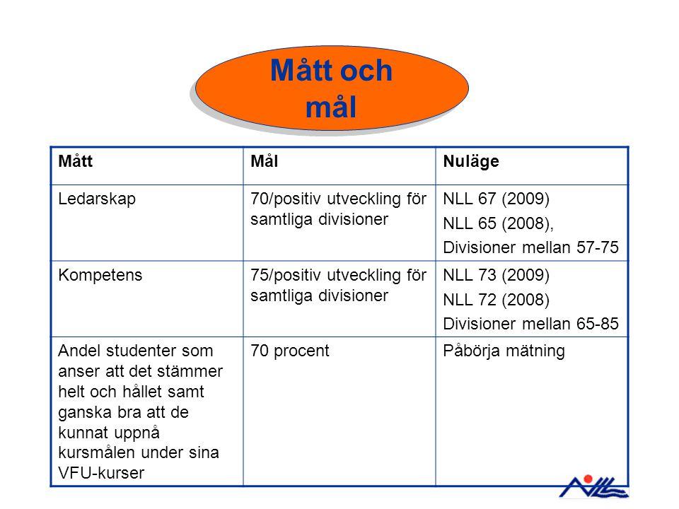 MåttMålNuläge Ledarskap70/positiv utveckling för samtliga divisioner NLL 67 (2009) NLL 65 (2008), Divisioner mellan 57-75 Kompetens75/positiv utveckli