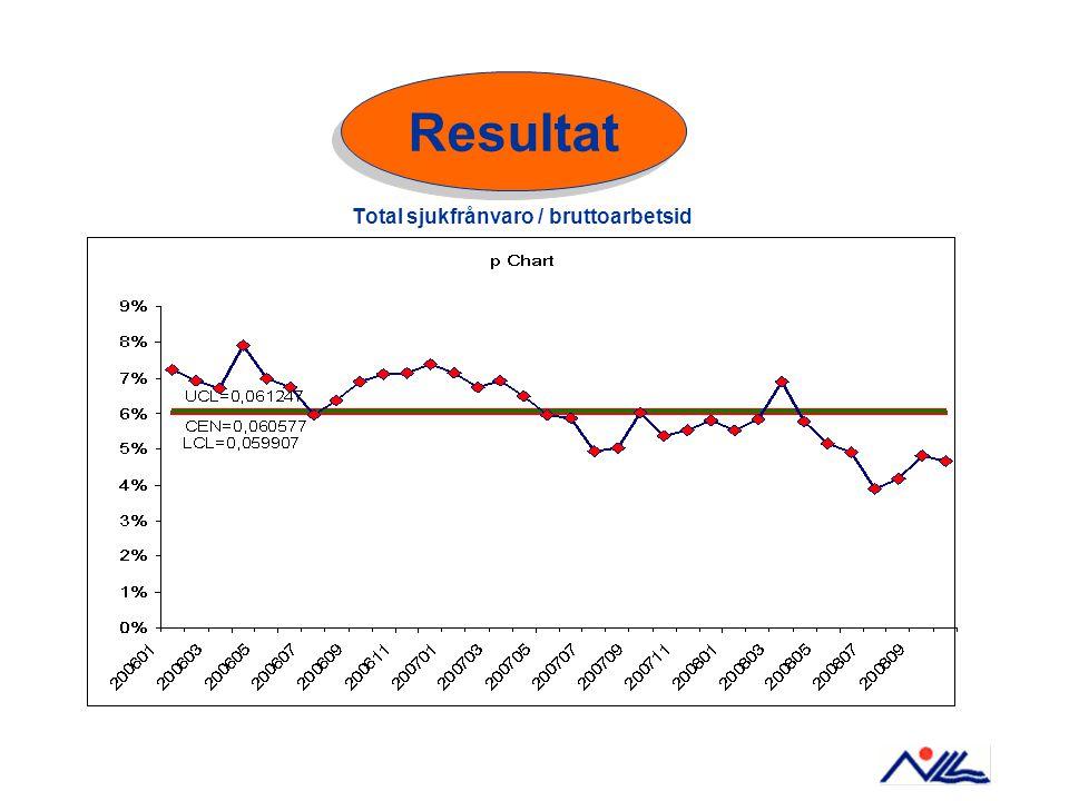 Total sjukfrånvaro / bruttoarbetsid Resultat