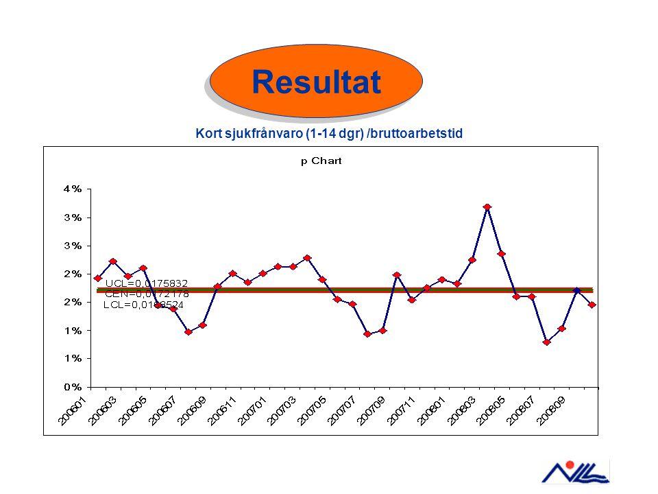 Kort sjukfrånvaro (1-14 dgr) /bruttoarbetstid Resultat