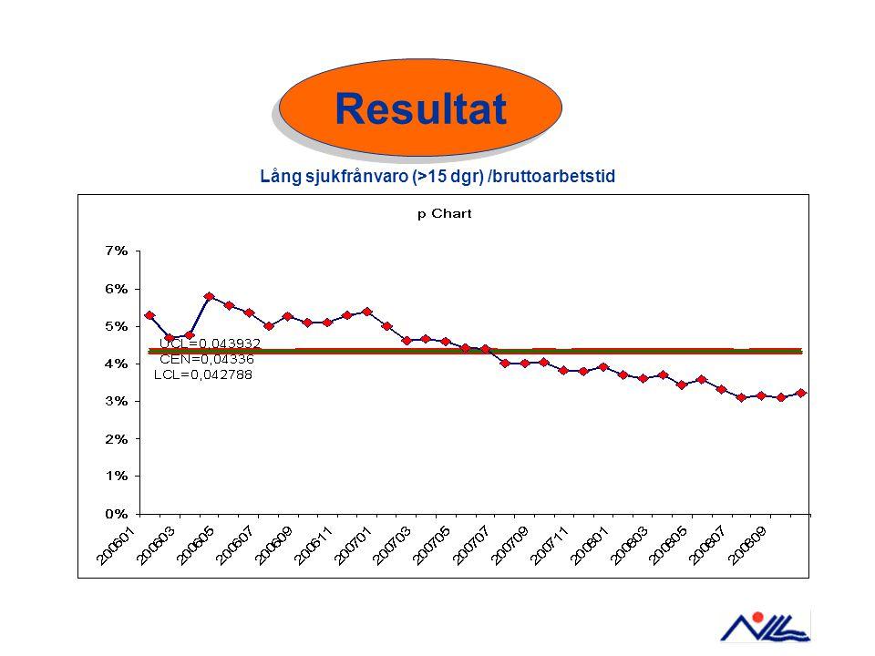 Lång sjukfrånvaro (>15 dgr) /bruttoarbetstid Resultat
