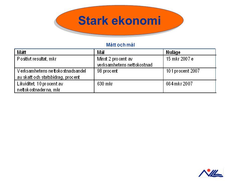 Mått och mål Stark ekonomi
