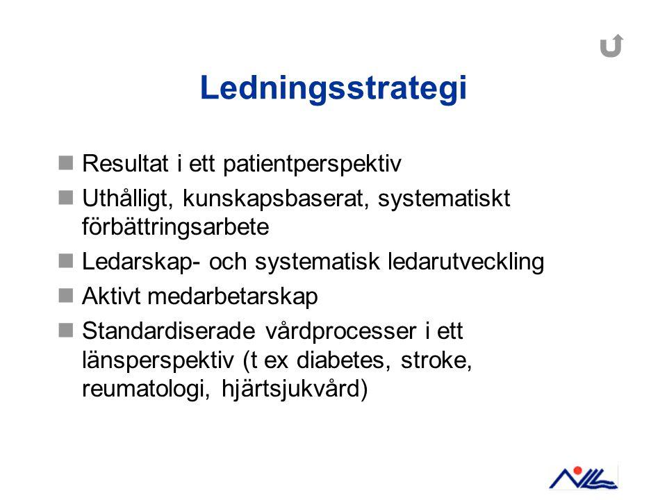 Ledningsstrategi Resultat i ett patientperspektiv Uthålligt, kunskapsbaserat, systematiskt förbättringsarbete Ledarskap- och systematisk ledarutveckli