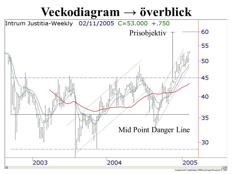 Veckodiagram → överblick Prisobjektiv Mid Point Danger Line