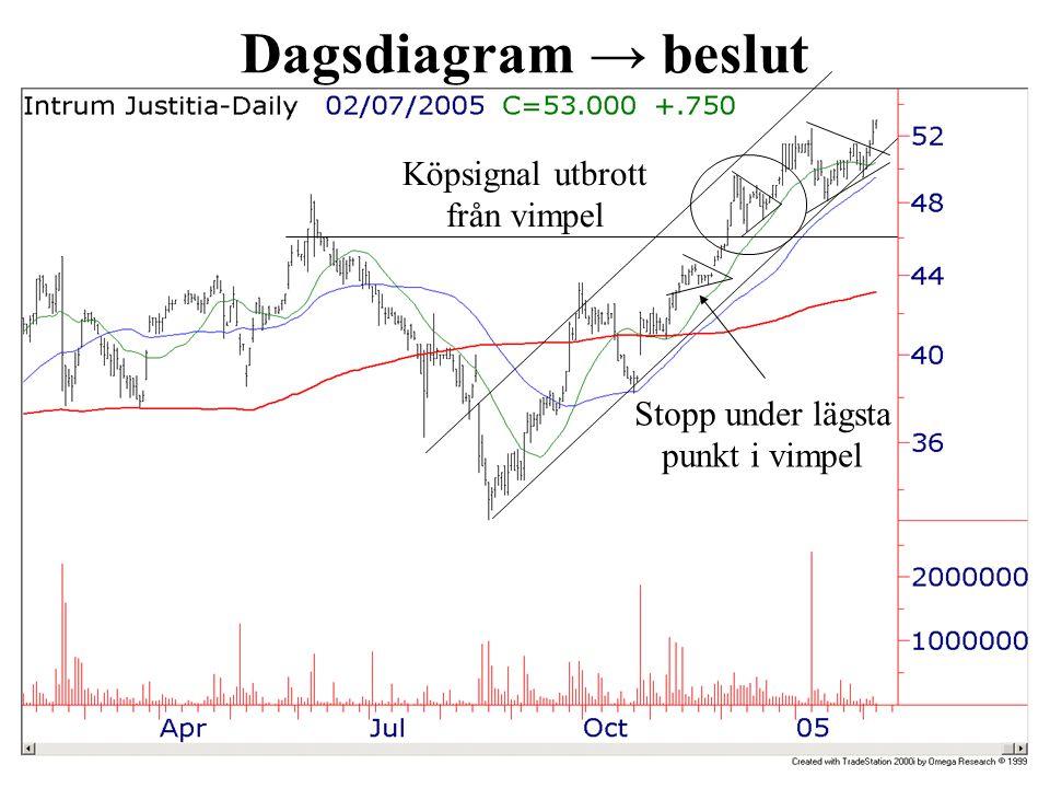 Dagsdiagram → beslut Köpsignal utbrott från vimpel Stopp under lägsta punkt i vimpel