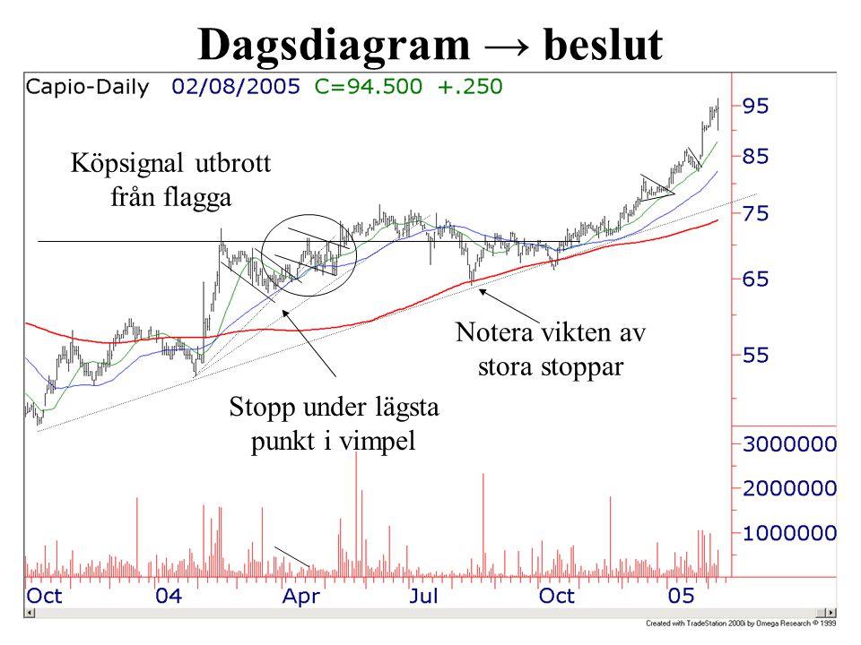 Dagsdiagram → beslut Köpsignal utbrott från flagga Stopp under lägsta punkt i vimpel Notera vikten av stora stoppar