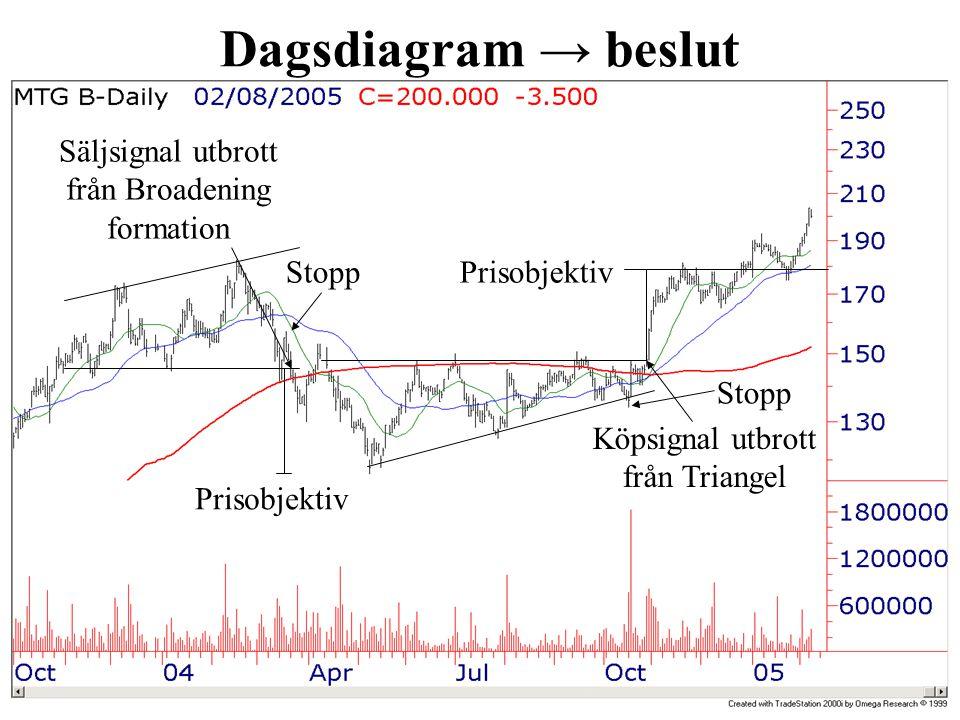 Dagsdiagram → beslut Prisobjektiv Säljsignal utbrott från Broadening formation Stopp Köpsignal utbrott från Triangel Stopp