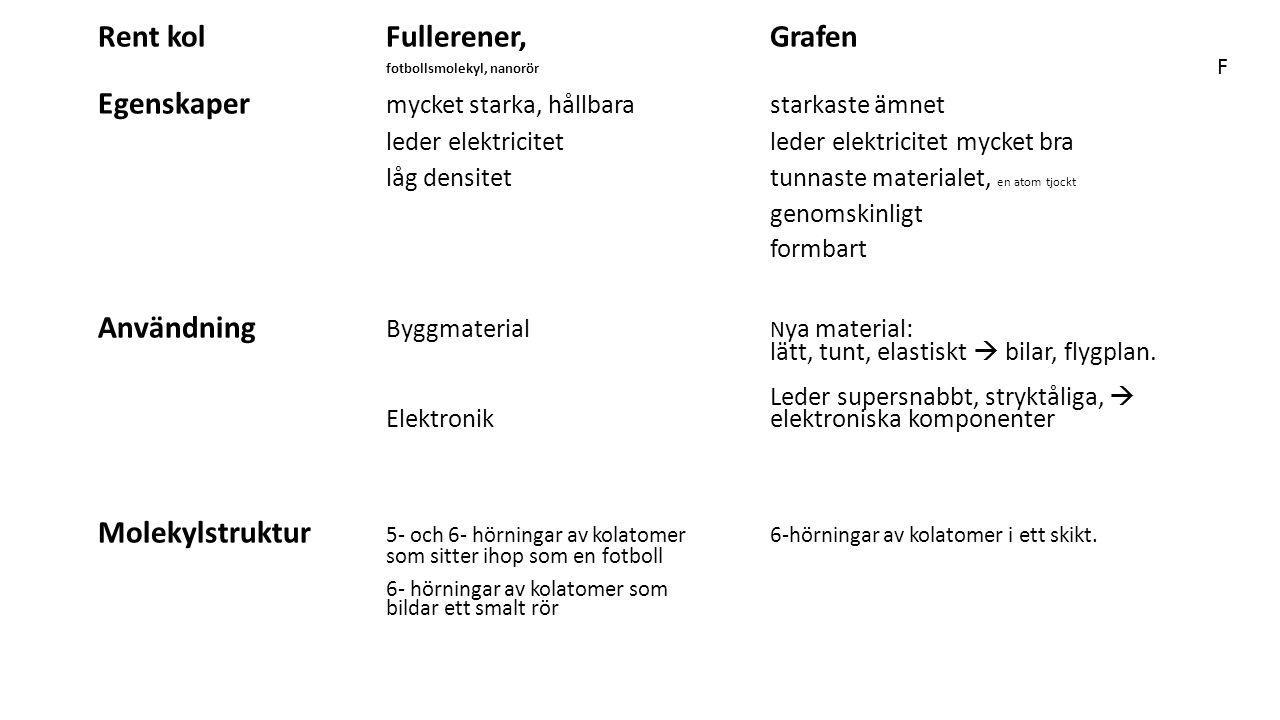 Rent kolFullerener, Grafen fotbollsmolekyl, nanorör Egenskaper mycket starka, hållbarastarkaste ämnet leder elektricitetleder elektricitet mycket bra