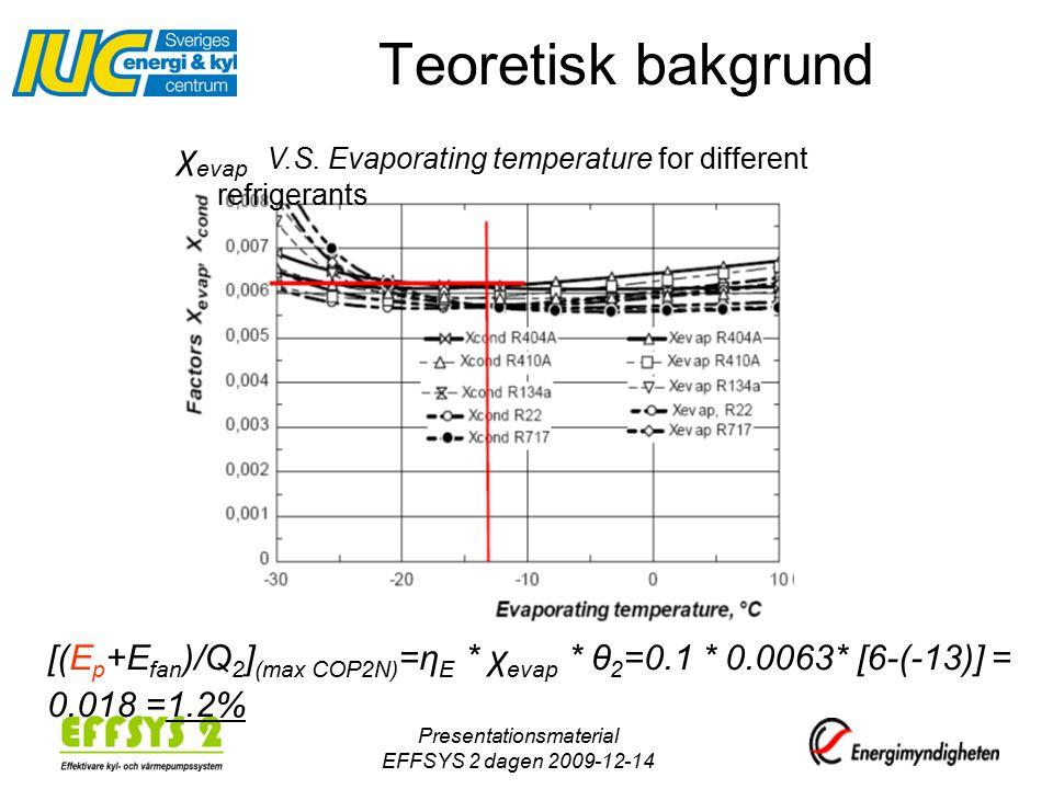 Presentationsmaterial EFFSYS 2 dagen 2009-12-14 Teoretisk bakgrund [(E p +E fan )/Q 2 ] (max COP2N) =η E * χ evap * θ 2 =0.1 * 0.0063* [6-(-13)] = 0.018 =1.2% χ evap V.S.