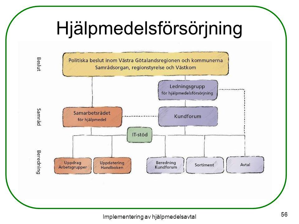 Implementering av hjälpmedelsavtal 56 Hjälpmedelsförsörjning