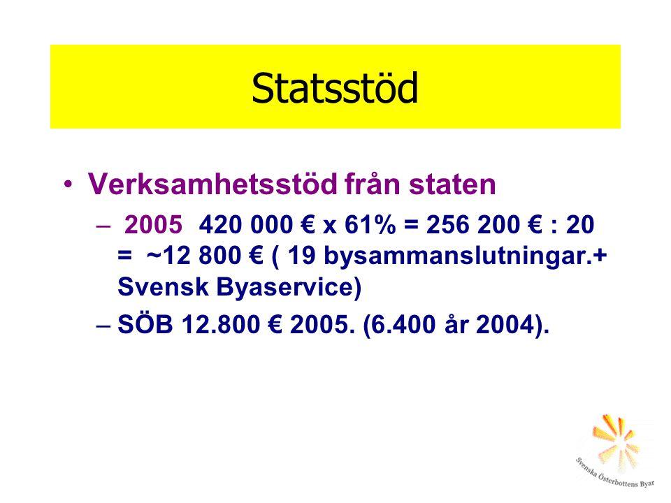 Statsstöd Verksamhetsstöd från staten – 2005 420 000 € x 61% = 256 200 € : 20 = ~12 800 € ( 19 bysammanslutningar.+ Svensk Byaservice) –SÖB 12.800 € 2