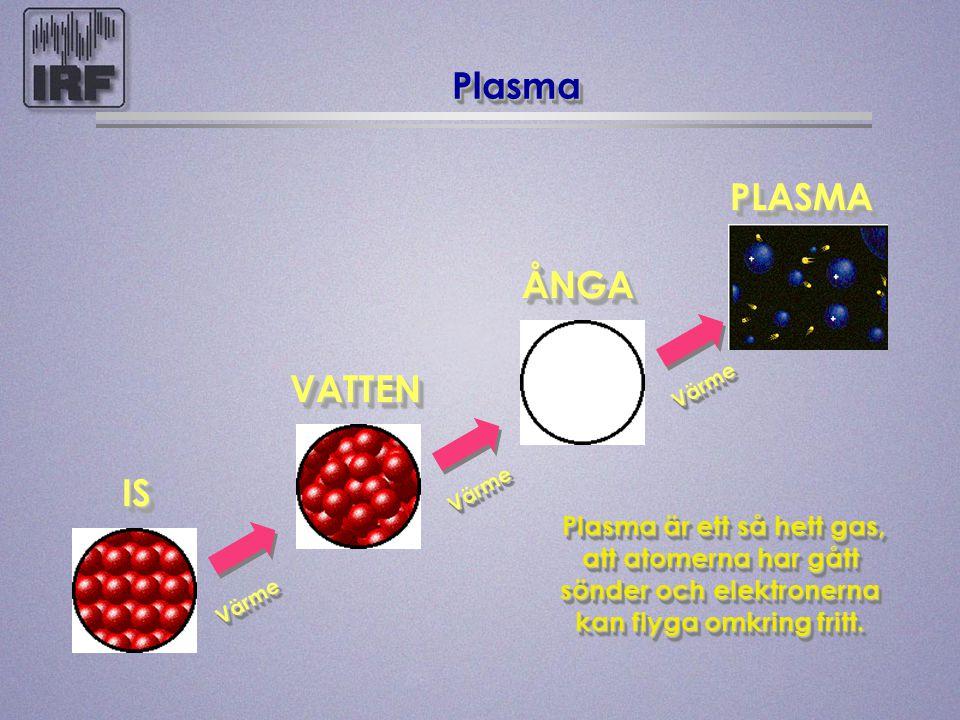 PlasmaPlasma ISIS VATTENVATTEN ÅNGA PLASMAPLASMA Värme Värme ? Plasma är ett så hett gas, att atomerna har gått sönder och elektronerna kan flyga omkr