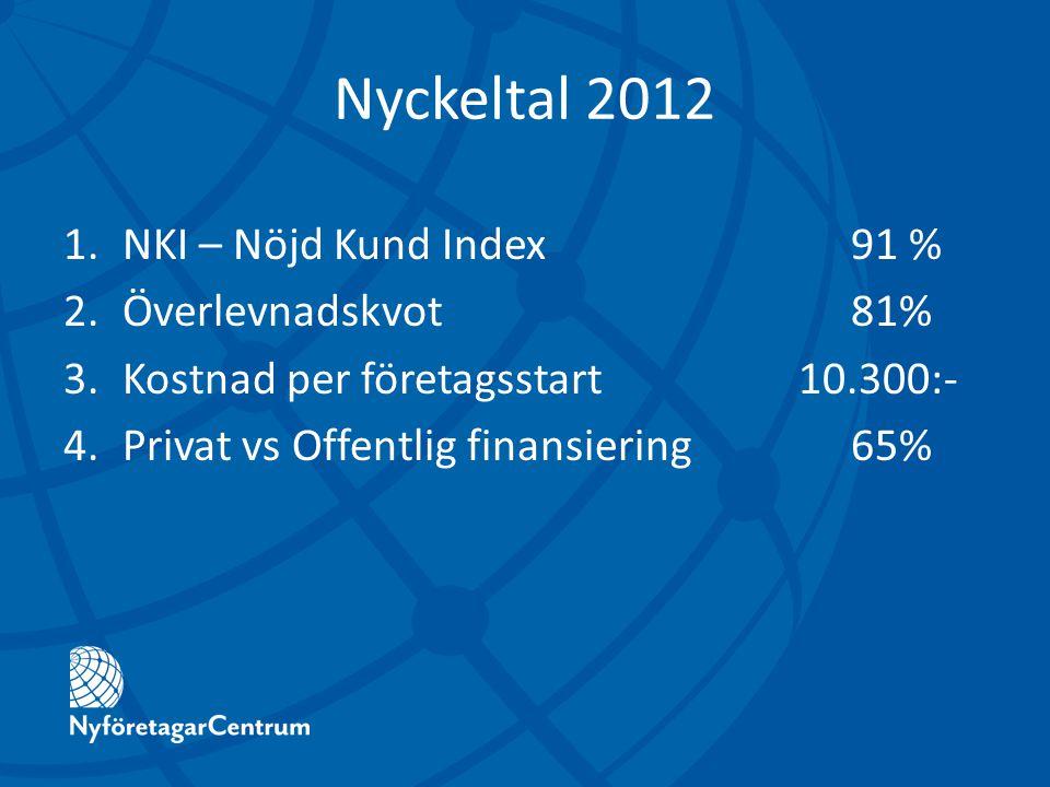 Nyckeltal 2012 1.NKI – Nöjd Kund Index91 % 2.Överlevnadskvot81% 3.Kostnad per företagsstart10.300:- 4.Privat vs Offentlig finansiering65%