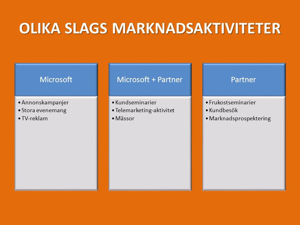 OLIKA SLAGS MARKNADSAKTIVITETER Microsoft Annonskampanjer Stora evenemang TV-reklam Microsoft + Partner Kundseminarier Telemarketing-aktivitet Mässor Partner Frukostseminarier Kundbesök Marknadsprospektering