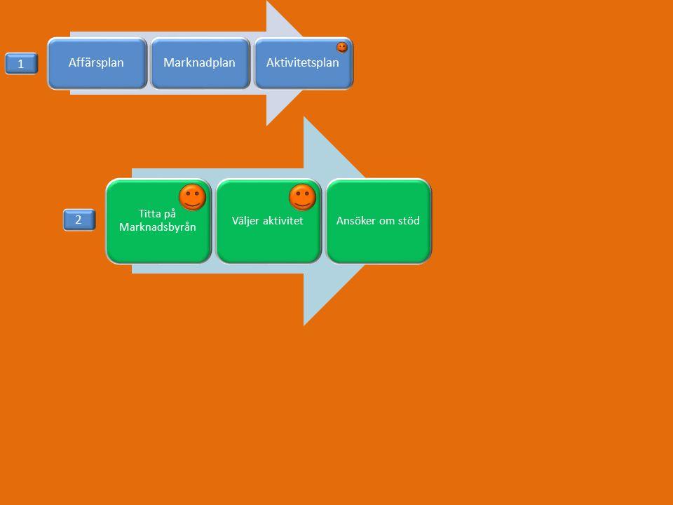 AffärsplanMarknadplanAktivitetsplan Titta på Marknadsbyrån Väljer aktivitet Ansöker om stöd 1 2