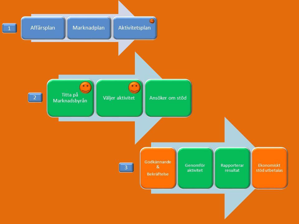 AffärsplanMarknadplanAktivitetsplan Titta på Marknadsbyrån Väljer aktivitet Ansöker om stöd Godkännande & Bekräftelse Genomför aktivitet Rapporterar resultat Ekonomiskt stöd utbetalas 1 2 3