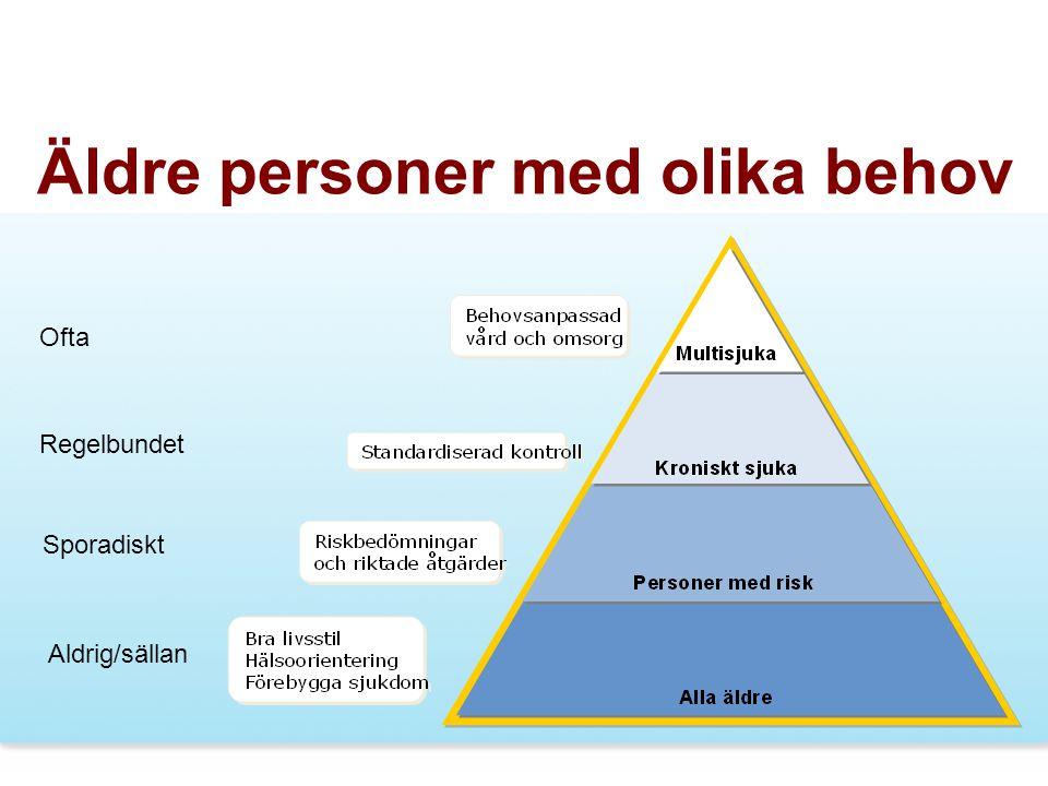 2011-10-13Kvalitativ uppföljning av multisjuka äldre7 Äldre personer med olika behov Ofta Regelbundet Sporadiskt Aldrig/sällan