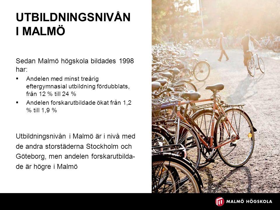 UTBILDNINGSNIVÅN I MALMÖ Sedan Malmö högskola bildades 1998 har:  Andelen med minst treårig eftergymnasial utbildning fördubblats, från 12 % till 24 %  Andelen forskarutbildade ökat från 1,2 % till 1,9 % Utbildningsnivån i Malmö är i nivå med de andra storstäderna Stockholm och Göteborg, men andelen forskarutbilda- de är högre i Malmö