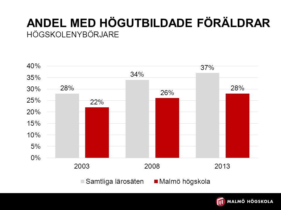 ANDEL MED HÖGUTBILDADE FÖRÄLDRAR HÖGSKOLENYBÖRJARE