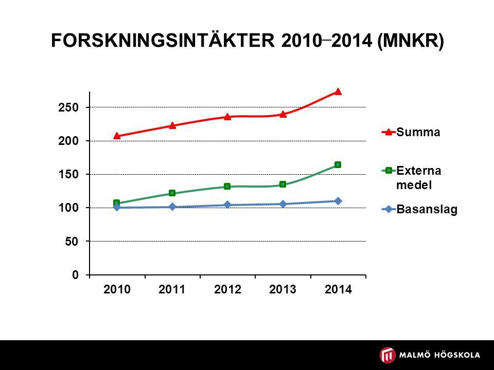 FORSKNINGSINTÄKTER 2010 — 2014 (MNKR)
