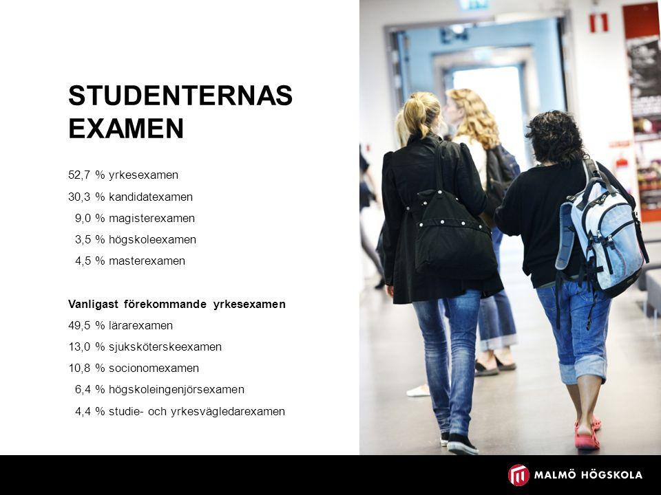 STUDENTERNAS EXAMEN 52,7 % yrkesexamen 30,3 % kandidatexamen 9,0 % magisterexamen 3,5 % högskoleexamen 4,5 % masterexamen Vanligast förekommande yrkesexamen 49,5 % lärarexamen 13,0 % sjuksköterskeexamen 10,8 % socionomexamen 6,4 % högskoleingenjörsexamen 4,4 % studie- och yrkesvägledarexamen