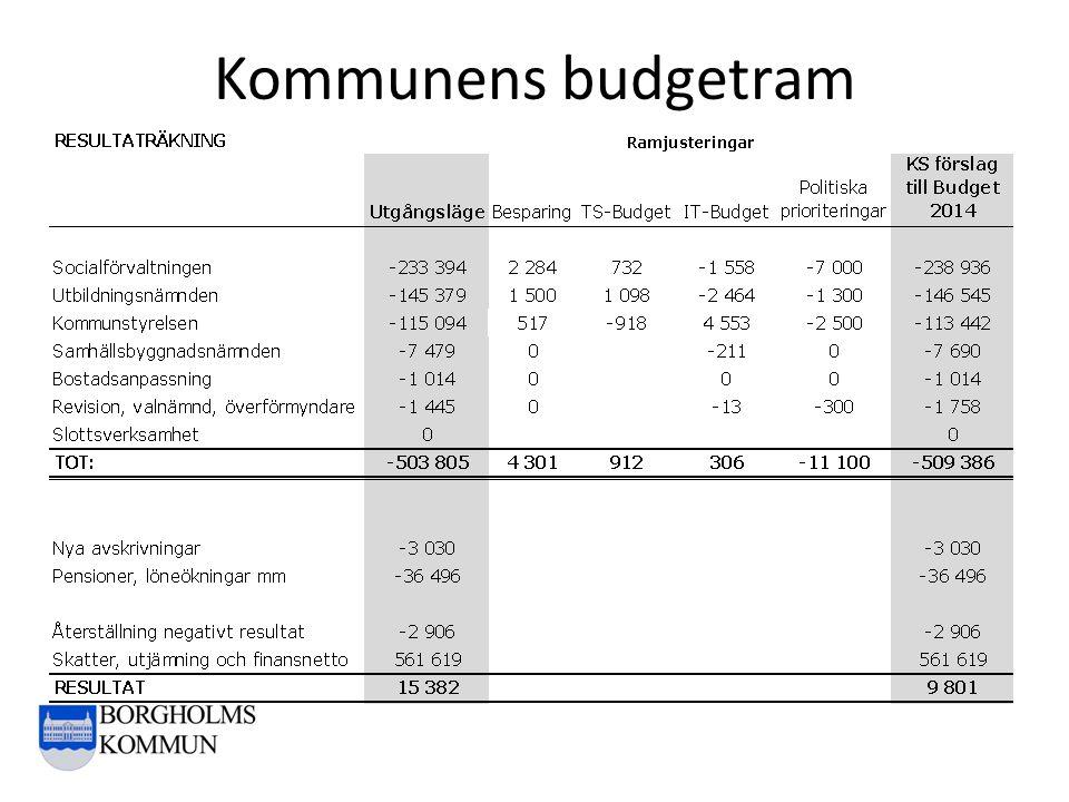 Kommunens budgetram