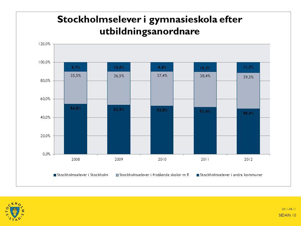 2011-05-11 SIDAN 10 Stockholmselever i gymnasieskola efter utbildningsanordnare