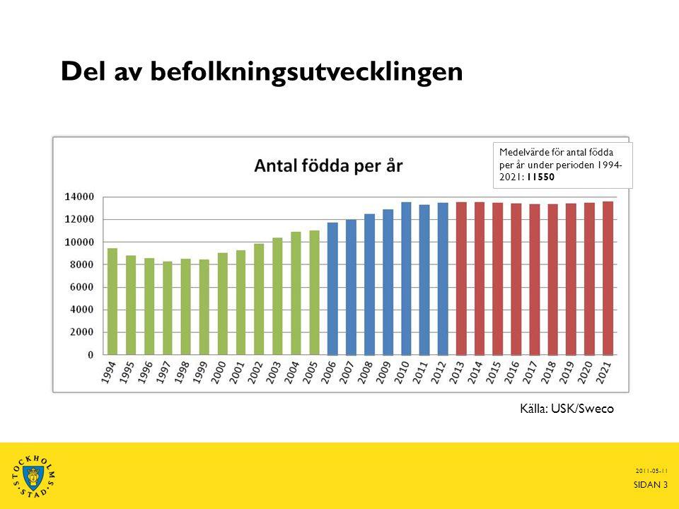 Del av befolkningsutvecklingen 2011-05-11 SIDAN 3 Medelvärde för antal födda per år under perioden 1994- 2021: 11550 Källa: USK/Sweco