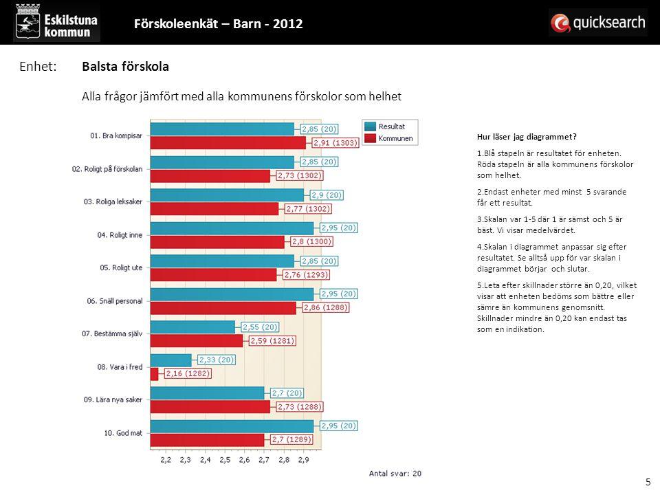 Hur läser jag diagrammet? 1.Blå stapeln är resultatet för enheten. Röda stapeln är alla kommunens förskolor som helhet. 2.Endast enheter med minst 5 s