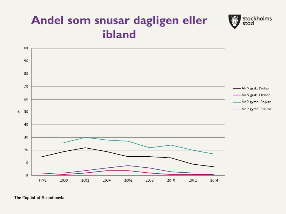 The Capital of Scandinavia Andel som snusar dagligen eller ibland