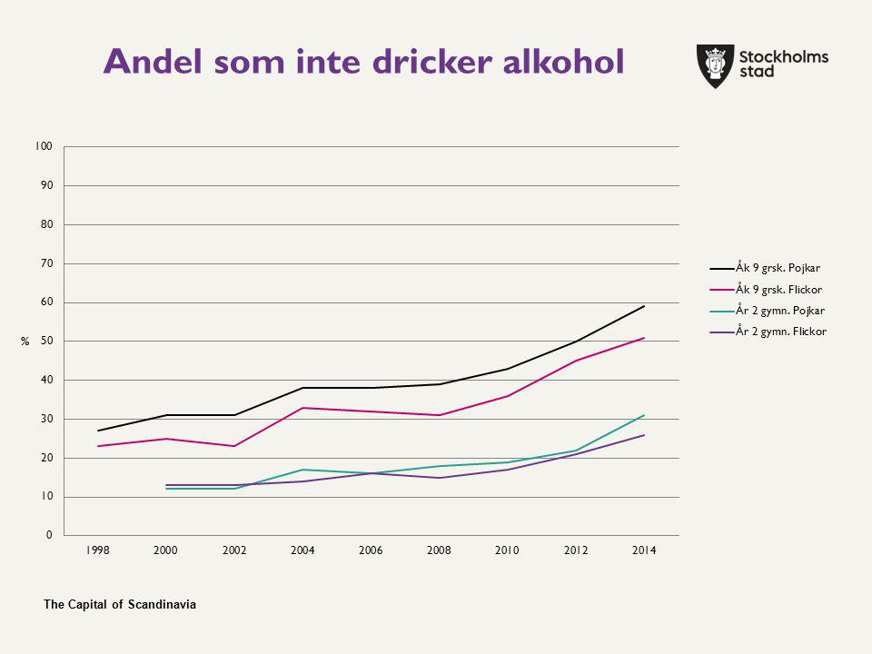 The Capital of Scandinavia Andel som inte dricker alkohol