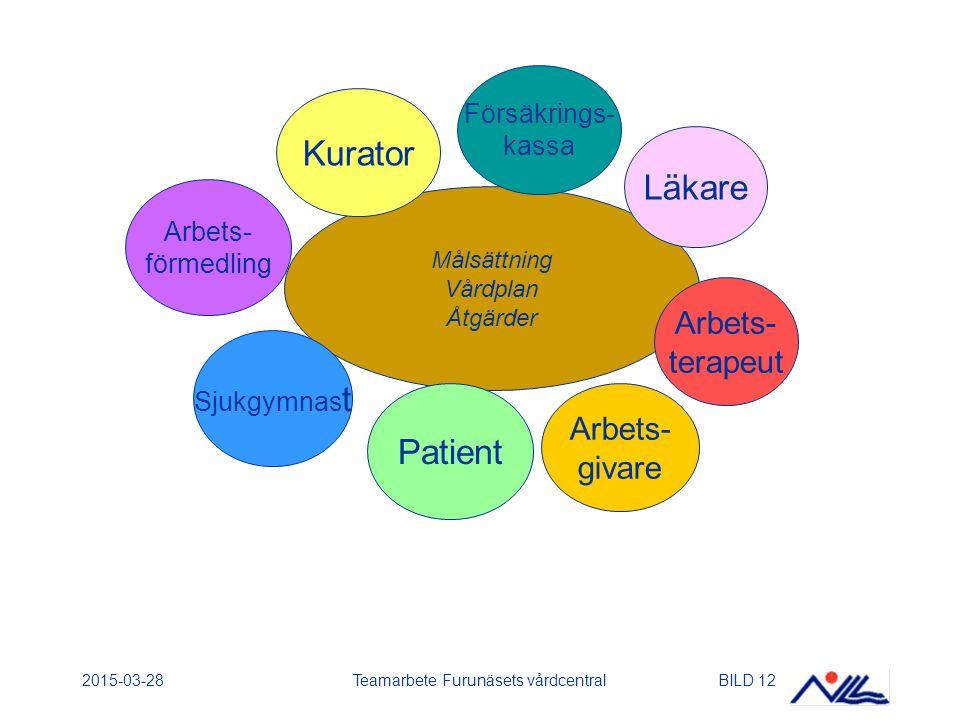 2015-03-28Teamarbete Furunäsets vårdcentralBILD 12 Målsättning Vårdplan Åtgärder Sjukgymnas t Kurator Läkare Arbets- terapeut Patient Försäkrings- kassa Arbets- förmedling Arbets- givare