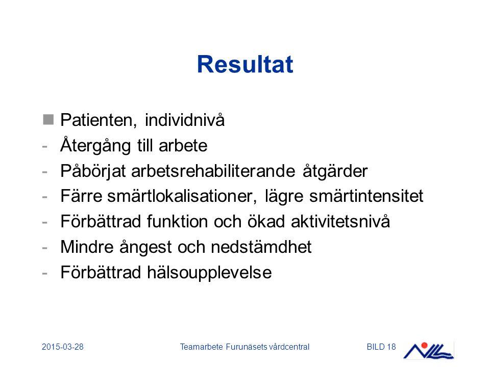2015-03-28Teamarbete Furunäsets vårdcentralBILD 18 Resultat Patienten, individnivå -Återgång till arbete -Påbörjat arbetsrehabiliterande åtgärder -Färre smärtlokalisationer, lägre smärtintensitet -Förbättrad funktion och ökad aktivitetsnivå -Mindre ångest och nedstämdhet -Förbättrad hälsoupplevelse