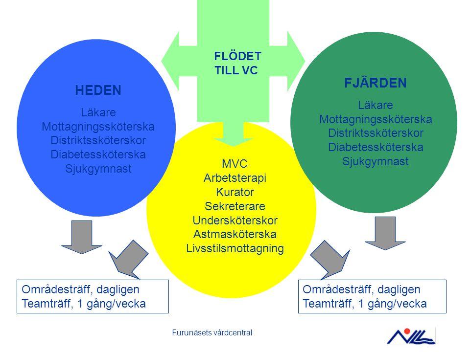 2015-03-28Teamarbete Furunäsets vårdcentralBILD 14 Teamrehabilitering Stor variation av åtgärder utifrån patientens behov.
