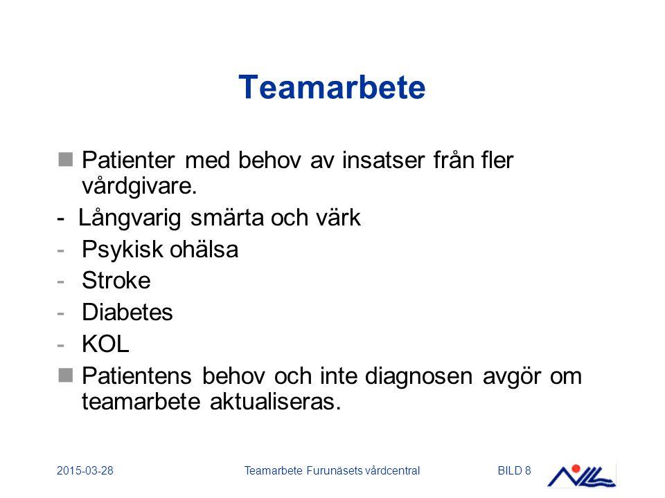 2015-03-28Teamarbete Furunäsets vårdcentralBILD 8 Teamarbete Patienter med behov av insatser från fler vårdgivare. - Långvarig smärta och värk -Psykis