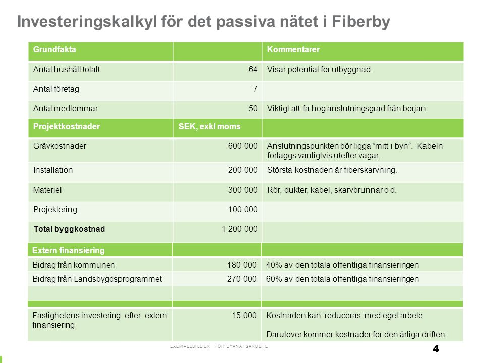 Investeringskalkyl för det passiva nätet i Fiberby GrundfaktaKommentarer Antal hushåll totalt64Visar potential för utbyggnad. Antal företag7 Antal med