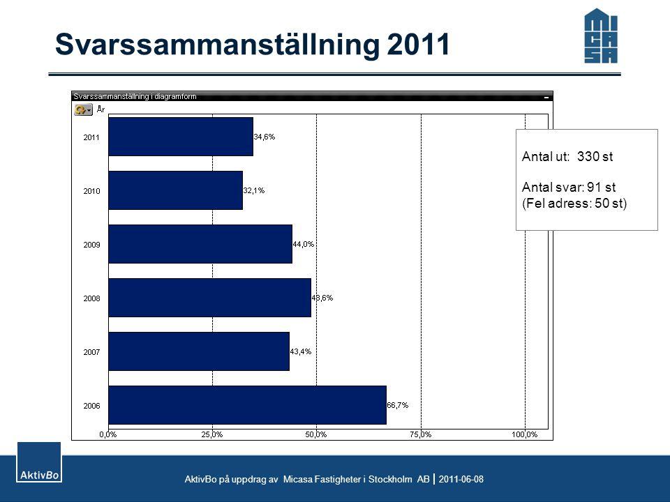 Svarssammanställning AktivBo på uppdrag av Micasa Fastigheter i Stockholm AB  2011-06-08 Vem har svarat.