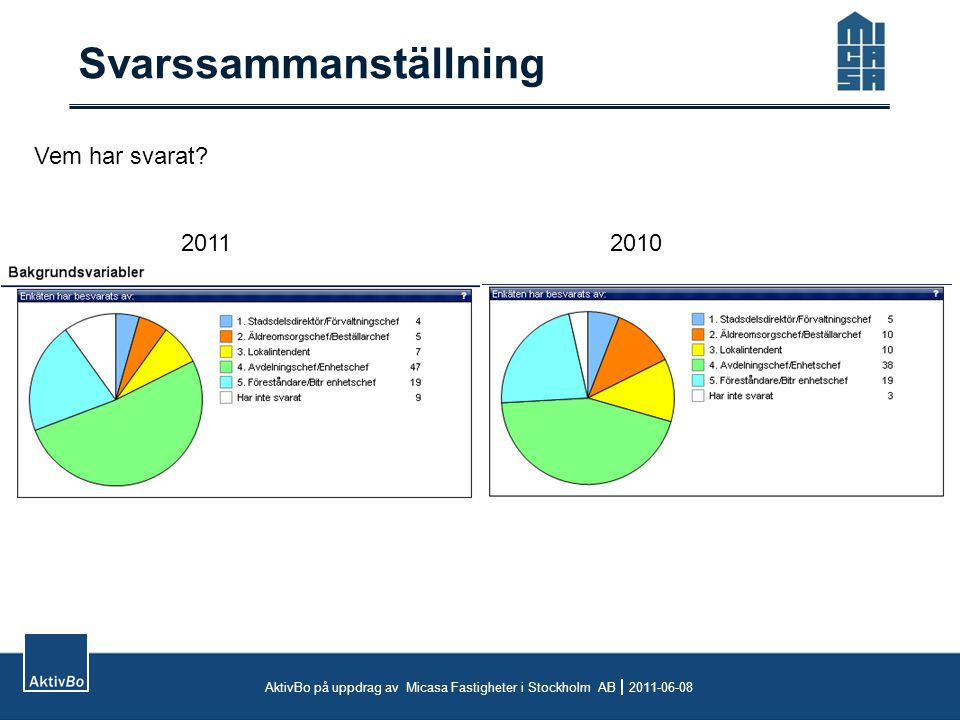 Svarssammanställning AktivBo på uppdrag av Micasa Fastigheter i Stockholm AB  2011-06-08 Vem har svarat? 20112010