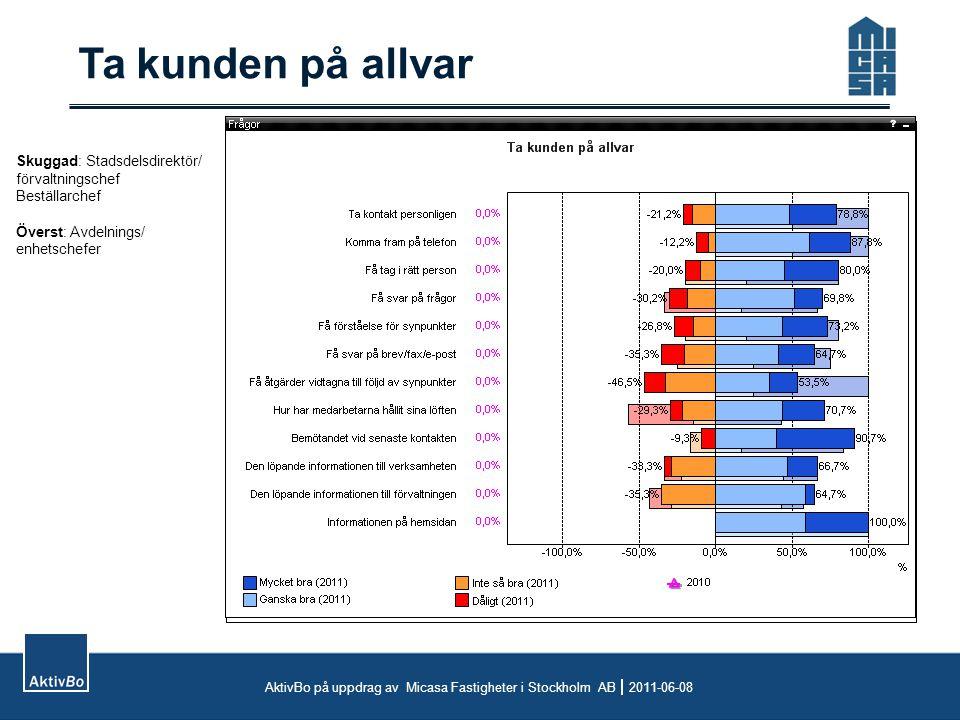 Ta kunden på allvar AktivBo på uppdrag av Micasa Fastigheter i Stockholm AB  2011-06-08 Skuggad: Stadsdelsdirektör/ förvaltningschef Beställarchef Öv