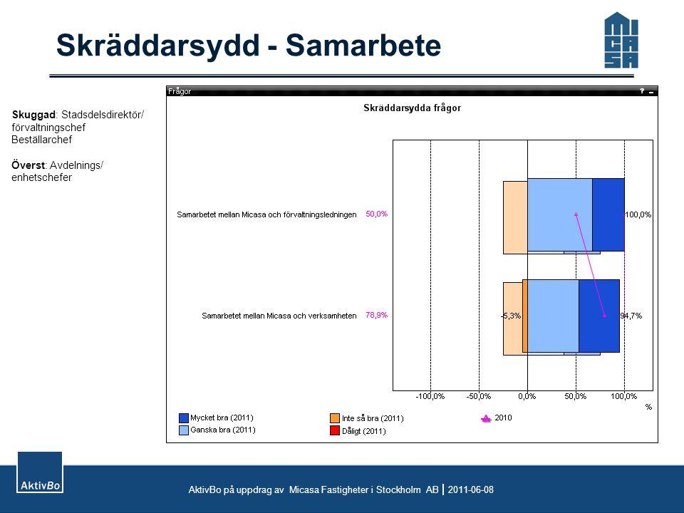 Skräddarsydd - Samarbete AktivBo på uppdrag av Micasa Fastigheter i Stockholm AB  2011-06-08 Skuggad: Stadsdelsdirektör/ förvaltningschef Beställarch